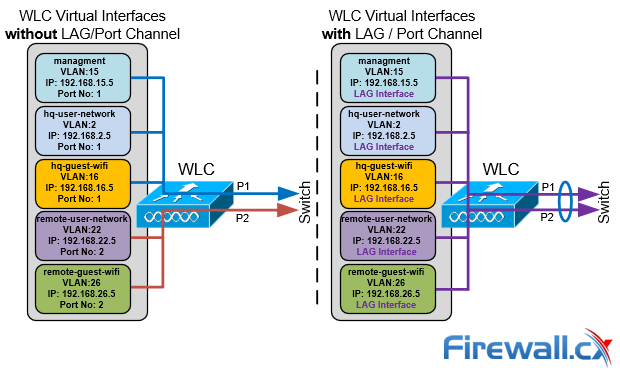 wlc virtual interfaces with and without lag port channel