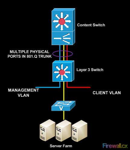 Introduction to Content Switching - Application & Virtual Server