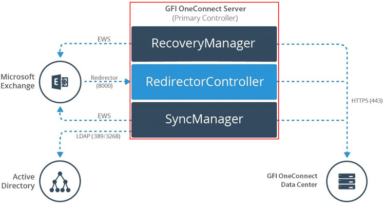 Deployment model of GFI OneConnect (Server & Data Center)