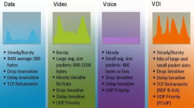 Data, Video, Voice and VDI bandwidth requirements & traffic patterns