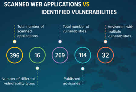 most-popular-web-application-vulnerabilities-1