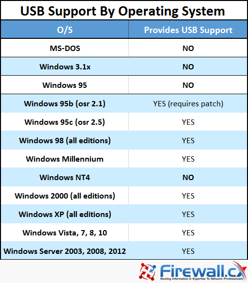 USB support by Microsoft Windows operating system
