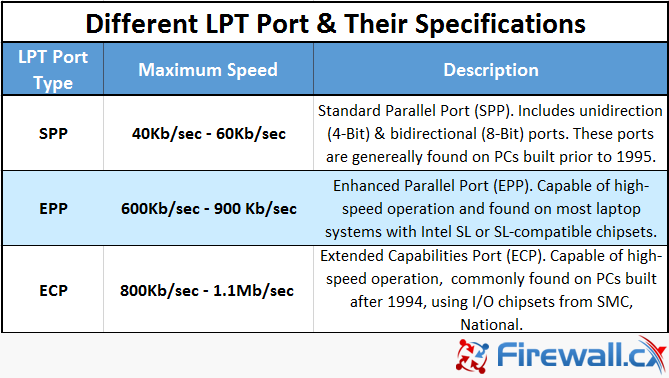 Different LPT Ports: SPP, EPP & ECP and their specifications