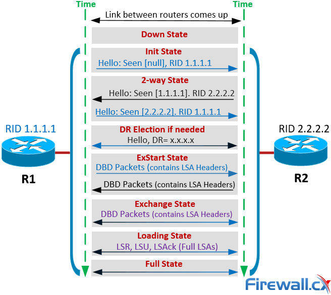 ospf-adjacency-neighbor-states-forming-process-1