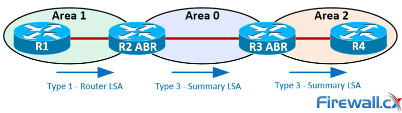 LSA Type 3 - An OSPF ABR router advertises the summarized route 192.168.2.0/24 to Area 0