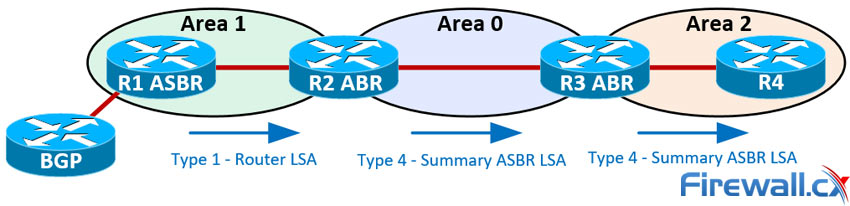 LSA Type 4 packets injected into Area 0 & 2 by the R2 ABR and R3 ABR