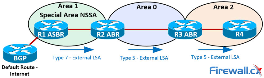 LSA Type 7 packets passing through an NSSA and being transformed into LSA Type 5 by the ABR