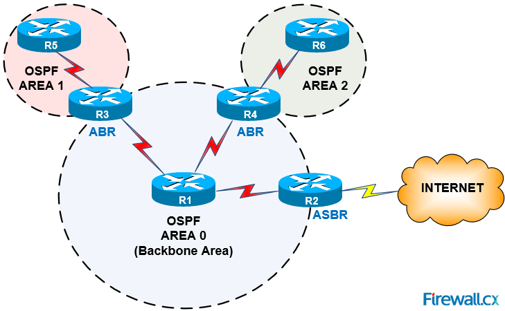 ospf-operation-basic-advanced-concepts-ospf-areas-roles-theory-overview1