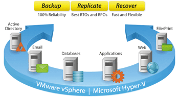 VMware and Hyper-V Backup
