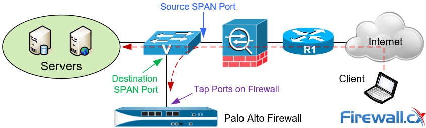 Palo Alto Next Generation Firewall deployed in TAP mode