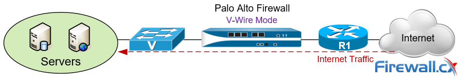 Palo Alto Next Generation Firewall deployed in V-Wire mode