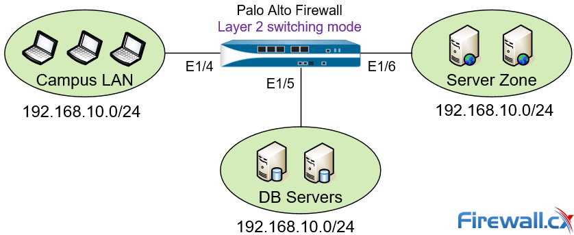 Palo Alto Firewall Configuration Options  Tap Mode, Virtual