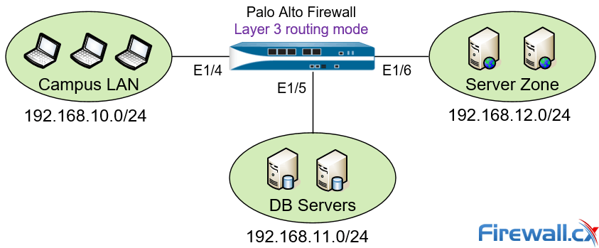 Palo Alto Next Generation Firewall deployed in Layer 3 mode