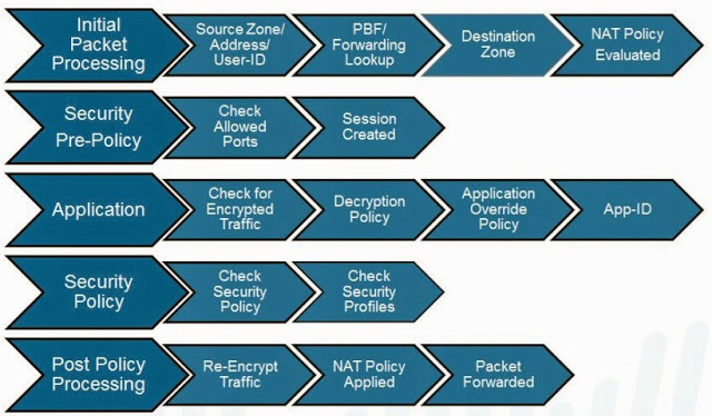 Palo Alto Firewall Application-based Policy Enforcement (App