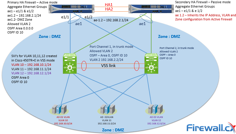Example of grouping Domain Controllers in same security zone – DMZ