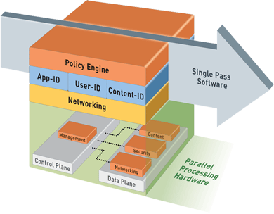 palo-alto-firewall-single-pass-parallel-processing-hardware-architecture-1