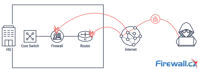 internet attacks to wan infrastructure