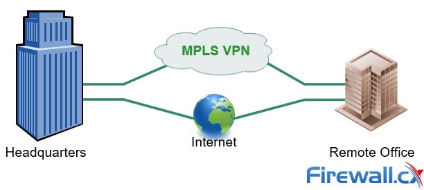 MPLS vs  SD-WAN vs  Internet vs  Cloud Network  Connectivity
