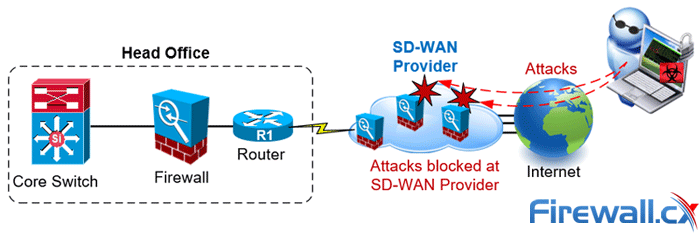 sdwan protects businesses from internet attacks