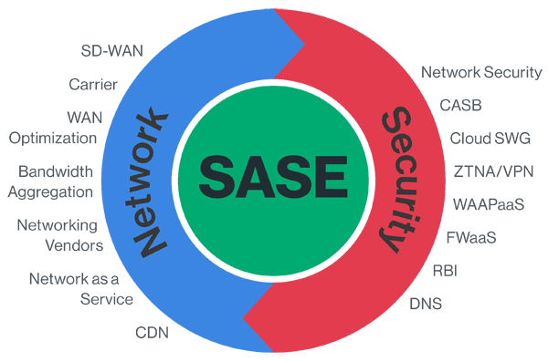 Understanding SASE and SD-WAN
