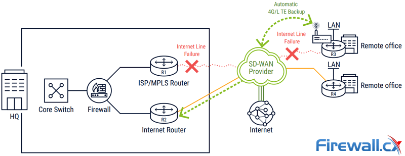 sdwan line redundancy policy based routing