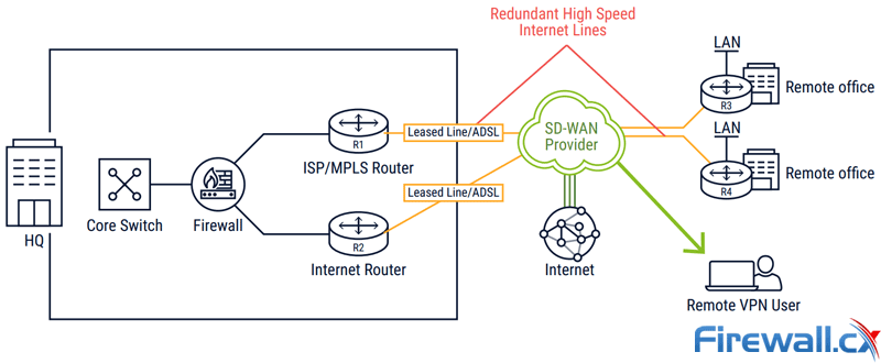 High-Speed Low-Cost SD-WAN with Global SLA Contracts (CATONetworks)