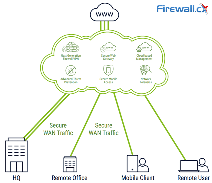 sdwan network services