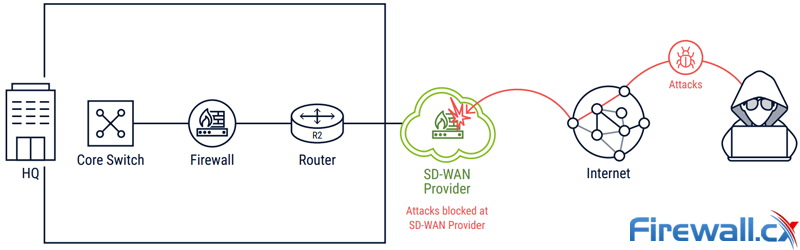 sd-wan provider blocks internet attacks
