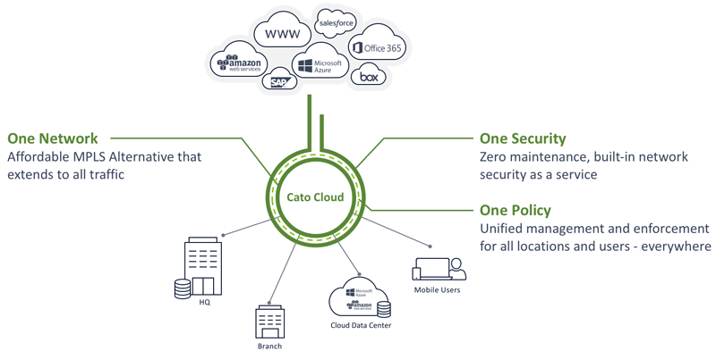With cloud, you can create one network with one set of security policies for all locations, resources, and users