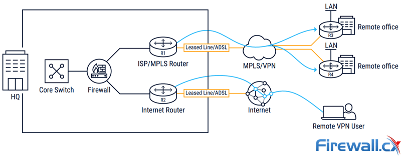 Traditional High-Cost MPLS VPN Networks