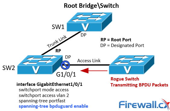 Spanning Tree BPDU Guard configuration and example