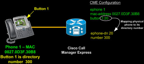 tk-cisco-ccme-basic-concepts-10
