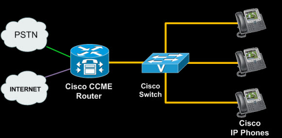 tk-cisco-ccme-basic-concepts-8