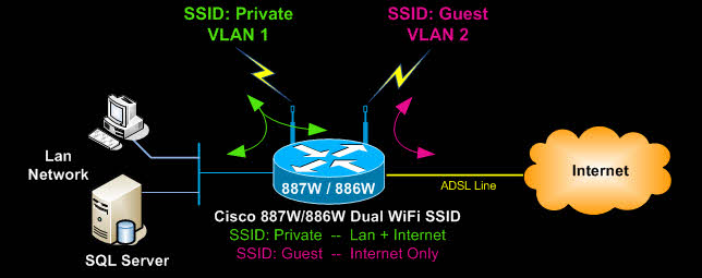 887w-886w-881w-Dual-ssid-wireless