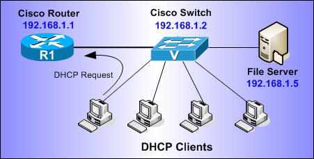 tk-cisco-routers-dhcp-1