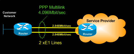 cisco router ppp multilink