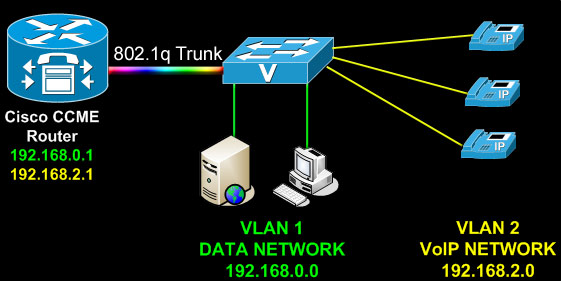 How To Configure Router On A Stick - 802 1q Trunk To Cisco