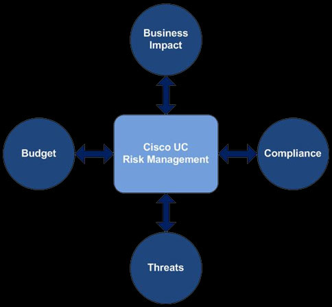 Cisco unified communications risk management