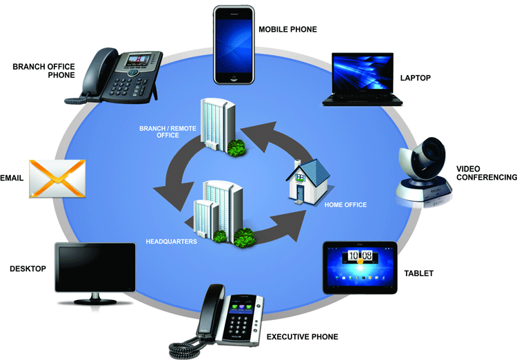 3CX Unified Communication Suite and Capabilities