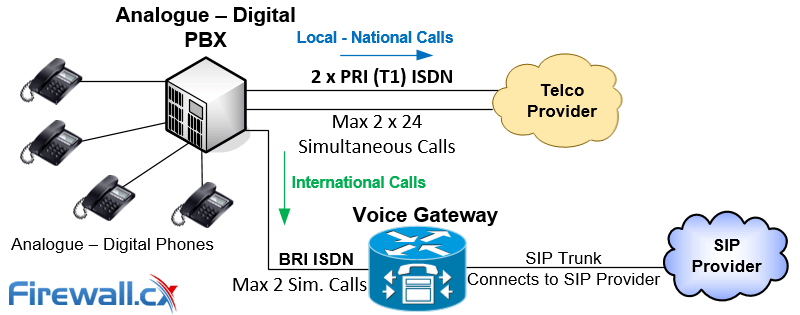 Connecting an Analogue-Digital PBX with a SIP Provider via a Voice Gateway