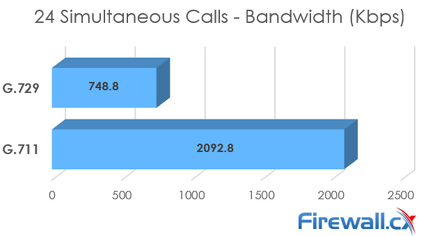 ISDN T1 Bandwidth requirements - G.711 vs G.729