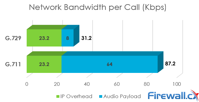 G.711 vs G.729 Call - Bandwidth Requirements per call