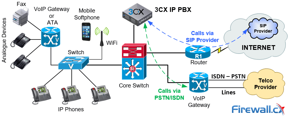 The Ultimate Guide To Ip Pbx And Voip Systems  The Best Free Ip Pbxs For Businesses