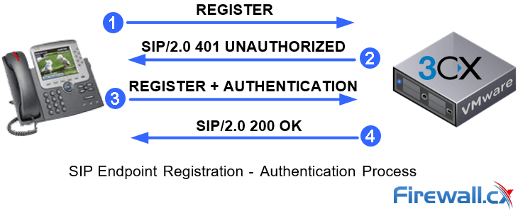 SIP Endpoint Registering to an IP PBX System