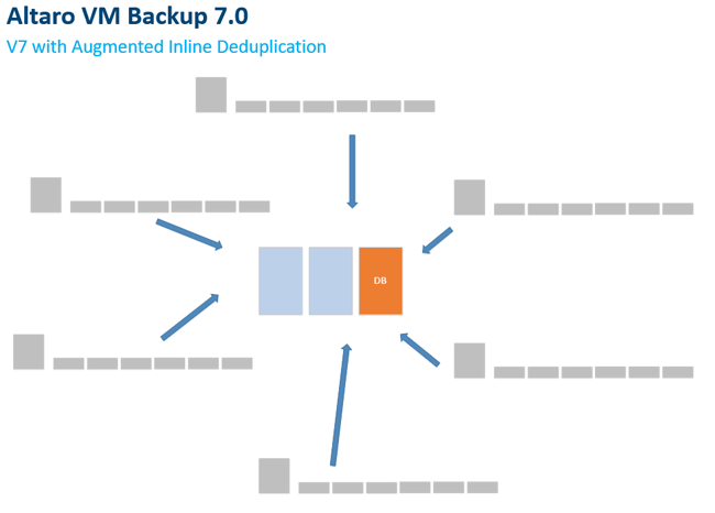 vm backup with augmented inline deduplication