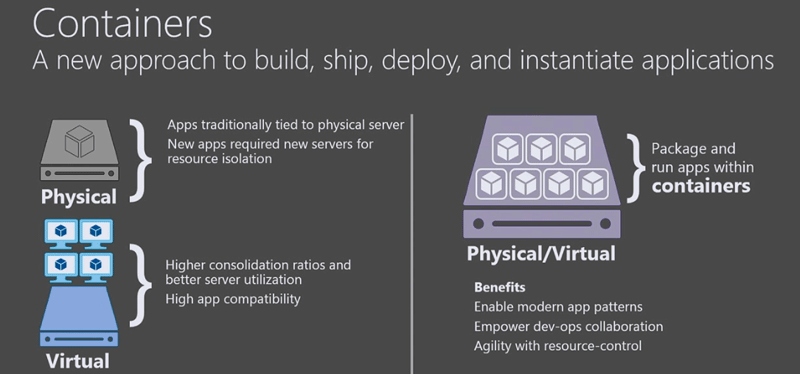 Hyper-V Containers Explained