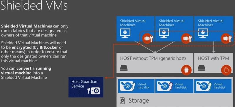 Guide to Windows Server 2016 Hyper-V Hypervisor: New Virtualization