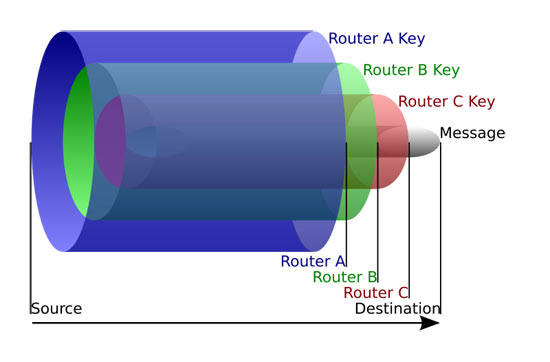 How ToR Works- Onion Routing VPN