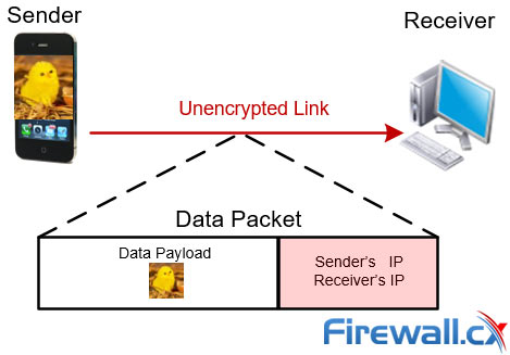 Data transfer process without TOR exposes the sender's & receiver's IP address