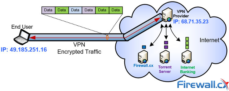 Securely accessing the internet via a VPN Service Provider